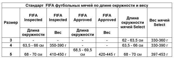 стандарты FIFA для футбольных мячей