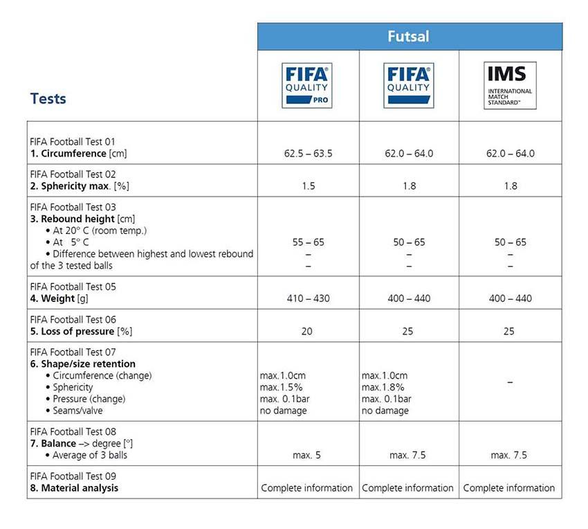 стандарты FIFA для футзальных мячей